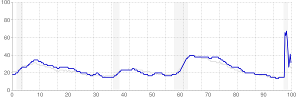 New Jersey monthly unemployment rate chart from 1990 to December 2020